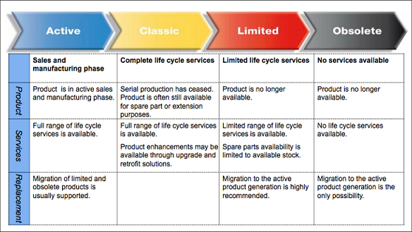 ABB Drive Lifecycle