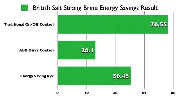 British Salt mine huge energy savings - Sentridge Control