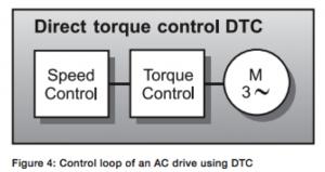 DTCcontrol