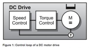 DCcontrol