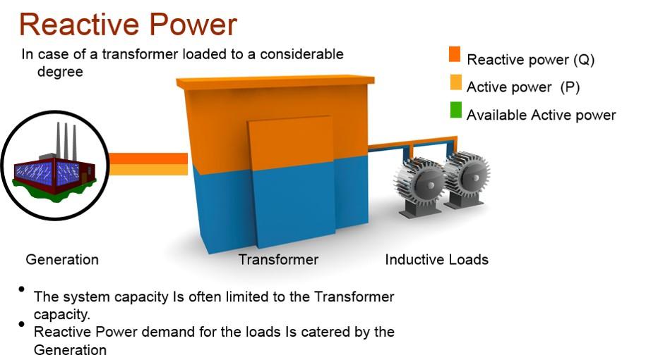 ABB Power Factor Correction Improvement Audits - Sentridge Control
