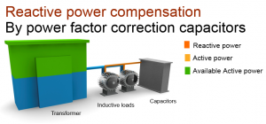 ReactivePowerCompensation