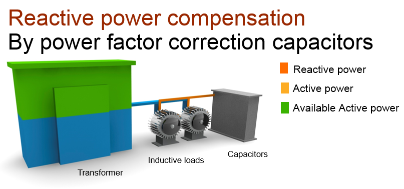 Reduce your reactive power improves